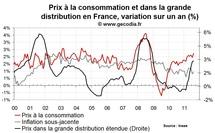 Inflation en France en août 2011 remonte au-dessus de 2 %