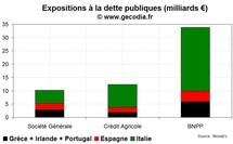 Les notes de Société Générale et Crédit Agricole dégradées par Moody's, BNP stable