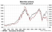 Décrochage entre marchés actions européens et américains