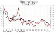 La BNS confirme sa volonté de voir le franc suisse se déprécier