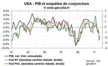 Le QE3 se rapproche après une flopée de statistiques négatives aux USA