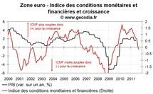 Les conditions monétaire et financières en zone euro renforcent les craintes de récession