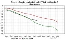 Crise de la dette : aggravation de la situation budgétaire en Grèce