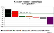 Le risque croissance de credit crunch en zone euro