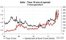 La note de l'Italie dégradée par S&P par manque de crédibilité politique