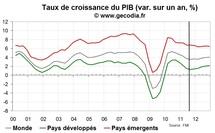 Le FMI revoit modérément à la baisse ses prévisions de croissance