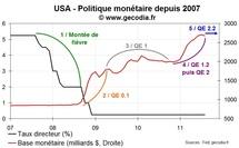 La politique monétaire de la Fed depuis 2007, la longue marche du quantitative easing