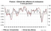 Le climat des affaires en France en septembre 2011 plonge vers la récession