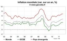 L'inflation mondiale se stabilise en août 2011