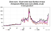 Le stress interbancaire en Europe s'approche du pic post-Lehman