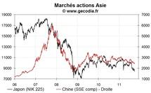 Les bourses asiatiques clôturent en net recul (lundi 26 septembre)