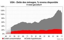 Désendettement et perte de richesse continuent à peser sur la consommation aux USA
