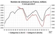 Nombre de chômeurs en France en août 2011 : hausse du chômage mais aussi des offres d'emploi