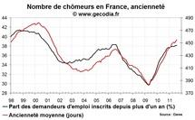 Chômage de longue durée en France en août 2011 : pas d'amélioration