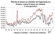 Permis de construire et mises en chantier France août 2011 : l'effondrement continue