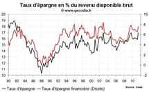 Le taux d'épargne des ménages en France au T2 2011 : forte remontée