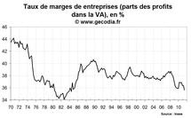 Les entreprises françaises souffrent, le taux de marge au plus bas depuis 26 ans