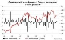 La consommation des ménages en France stable sur l'été, acquis favorable sur le T3 2011