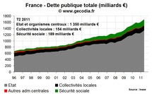 L'Etat pousse le niveau de dette publique toujours plus haut en France