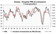Le très mauvais PMI en Suisse laisse entrevoir une nouvelle action sur le franc suisse