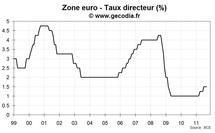 La BCE devrait baisser son taux directeur jeudi prochain
