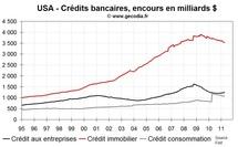 Le canal du crédit reste gelé aux USA, compliquant la tâche de la Fed