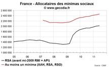 Le RSA et minima sociaux en France et dans les régions au T2 2011