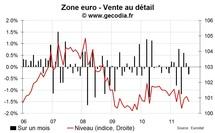 Les ventes au détail zone euro août 2011 restent sur la mauvaise pente