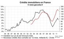 Les banques prêtent moins et plus cher, le crédit immobilier en août 2011 illustre le retournement du marché