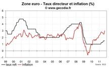 Réunion de la BCE octobre 2011 : J.-C. Trichet finit sur une fausse note
