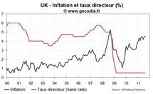 La BoE lutte contre la déflation… et prévoit une inflation supérieure à 5 %