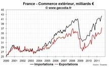 Commerce extérieur France août 2011 : les exportations aéronautiques flambent