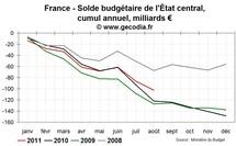 Le déficit de l'Etat en France se réduit, mais les vrais problèmes commencent