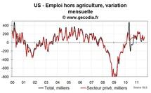 Les créations d'emplois restent trop faibles aux USA en septembre 2011, le sous emploi progresse