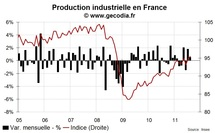 La progression de la production industrielle en août confirme que la France n'entrera pas en récession dès le T3 2011