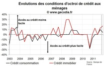 Crédit immobilier : Les banques françaises moins souples et une demande qui plonge