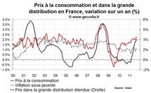Inflation en France septembre 2011 : toujours pilotée par l'énergie et l'alimentaire
