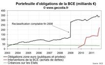 Crise de la dette : les achats de dette de la BCE dépassent 160 milliards €