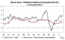 L'inflation en zone euro confirmée à 3 % en septembre 2011, forte poussée en Italie