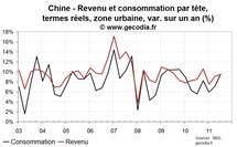L'inflation en Chine n'enraye pas la progression du revenu des ménages, la consommation accélère