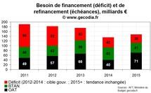 La France face au mur de la dette : les besoins de financement et de refinancement sur 2012-2014