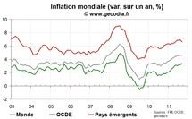 L'inflation mondiale reste stable, avec un reflux dans les pays émergents et une hausse dans l'OCDE