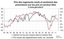 Les promoteurs immobiliers un peu plus optimistes sur les volumes, négatifs sur les prix