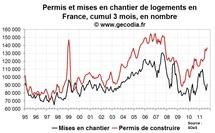 Permis de construire en forme et mises en chantier faibles en France en septembre 2011