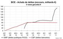 Crise de la dette : tensions persistantes entre la France, l'Italie et l'Allemagne