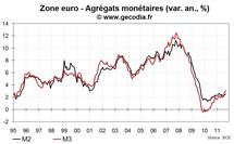 M3 en zone euro en hausse de 3,1 % sur un an, supérieur aux attentes