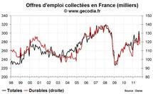 Le nombre de chômeurs en France en septembre 2011 continue de progresser