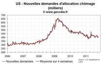 Us chômage : nouvelles demandes d'allocations chômage stables