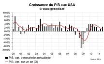 Usa pib : la croissance à 2,5 % au t3 2011