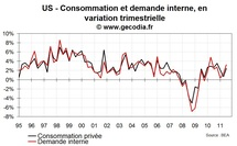 Usa pib : la consommation de ménages au cœur de la croissance au t3 2011